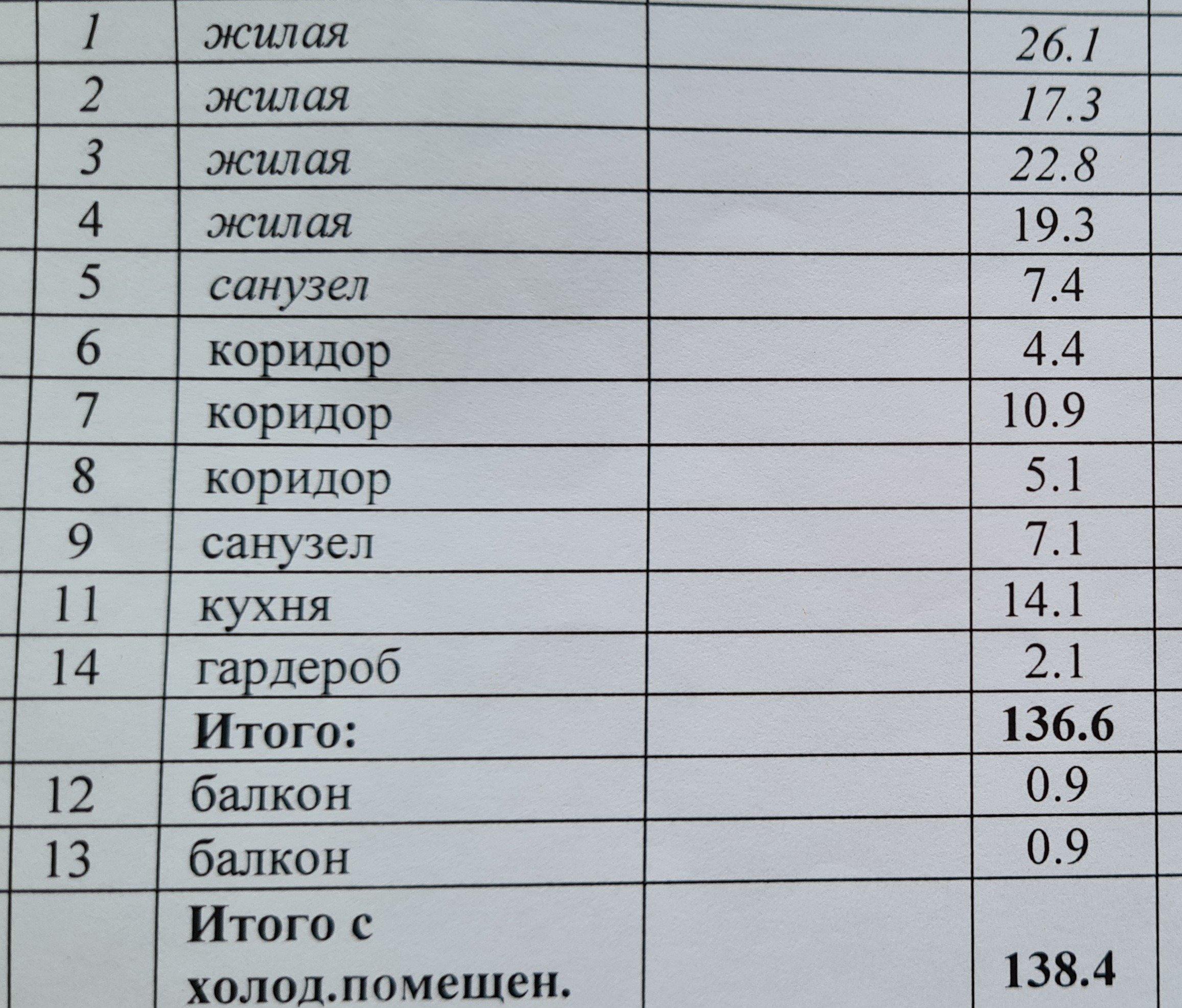 4к квартира ул Елены Стасовой, д 25 | 70000 | аренда в Красноярске фото 19